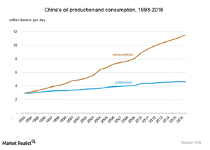 uploads/2016/04/China-crude-oil-production1.png