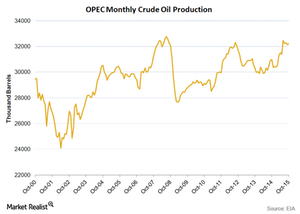 uploads/2015/11/OPEC-monthly-production1.png