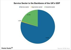 uploads/2016/06/Service-Sector-is-the-Backbone-of-the-UKs-GDP-2016-06-24-1.jpg