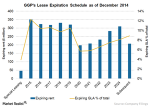 uploads/2015/09/Chart-6-Lease-expiration11.png