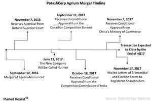 uploads/2017/11/PotashCorp-Agrium-Merger-Timeline-2017-11-26-1.jpg