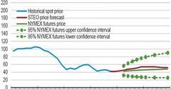 uploads///WTI Price Forecasts