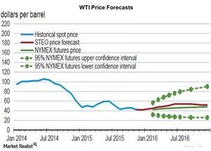 uploads/2015/12/WTI-Price-Forecasts-2015-12-091.jpg