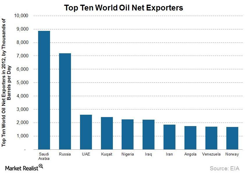 uploads///World Oil Exporters
