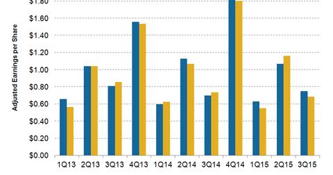 uploads/2015/12/earnings.png