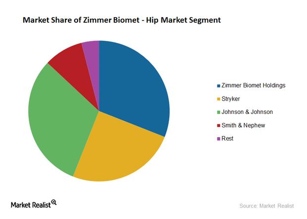 uploads///hip market share