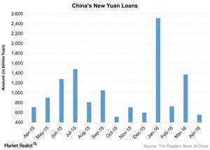 uploads/2016/05/Chinas-New-Yuan-Loans-2016-05-191.jpg