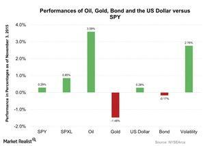 uploads/2015/11/Performances-of-Oil-Gold-Bond-and-the-US-Dollar-versus-SPY-2015-11-041.jpg