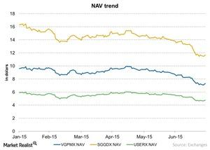 uploads/2015/07/NAV-trend-chart-5-2015-07-311.jpg