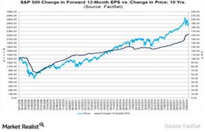 uploads///Stock Market Valuations
