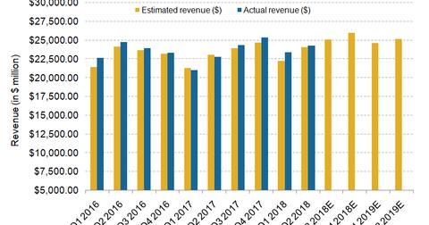 uploads/2018/07/BA_revenue.png