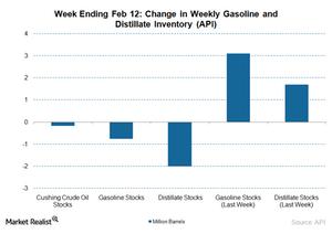 uploads///gasoline and distillate stock change
