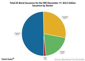 uploads///Total IG Bond Issuance for the WE December