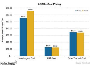 uploads///coal pricing
