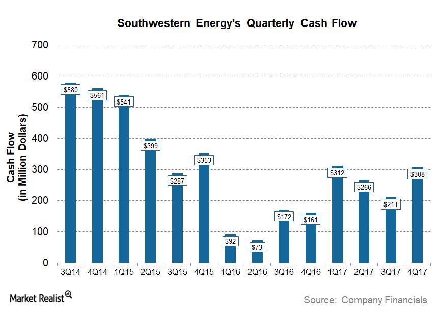 uploads///SWN Q Post Cash Flow