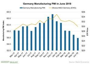 uploads/2018/07/Germany-Manufacturing-PMI-in-June-2018-2018-07-09-1.jpg