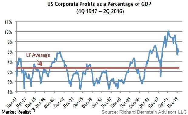 uploads///Profit GDP