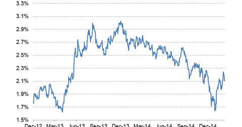 uploads/2015/03/10-year-bond-yield-LT3.png