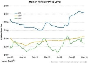 uploads///Median Fertilizer Price Level