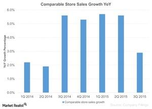 uploads/2015/10/Comparable-Store-Sales-Growth-YoY-2015-10-231.jpg
