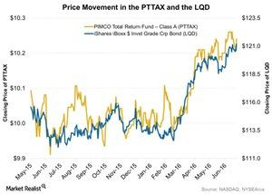 uploads/2016/06/Price-Movement-in-the-PTTAX-and-the-LQD-2016-06-28-1.jpg