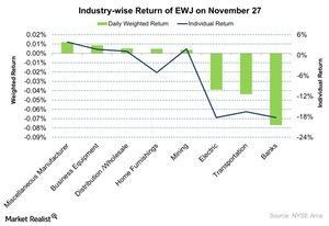 uploads/2015/11/Industry-wise-Return-of-EWJ-on-November-27-2015-11-291.jpg