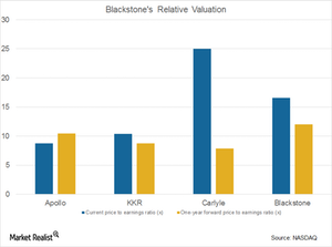 uploads/2017/07/BX-Relative-Valuation-1.png