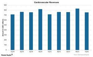 uploads///Chart  Cardiovascular