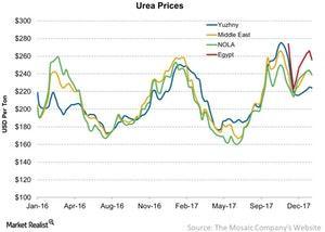 uploads///Urea Prices