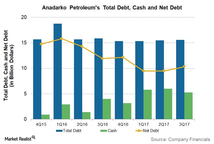 uploads///Big_Debt APC Debt Cash Net Debt