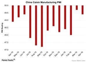 uploads/2016/05/China-Caixin-Manufacturing-PMI-2016-05-061.jpg