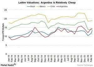 uploads/2016/03/argentina-is-cheap2.jpg
