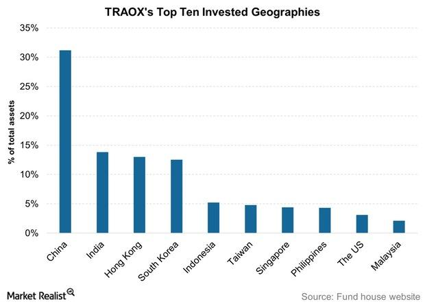 uploads///TRAOXs Top Ten Invested Geographies