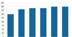 uploads///Chart  Data Centers