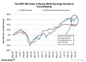 uploads///The SP  Index is Rising While Earnings Growth is Consolidating
