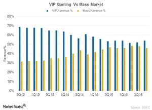 uploads/2017/03/Macao-VIP-vs-Mass-market-1.png