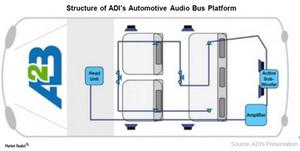 uploads/2017/02/A8_Semiconductors_ADI_A2B-platform-1.png