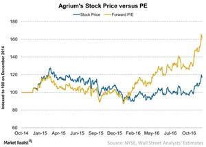 uploads/2016/12/Agriums-Stock-Price-versus-PE-2016-12-14-1.jpg