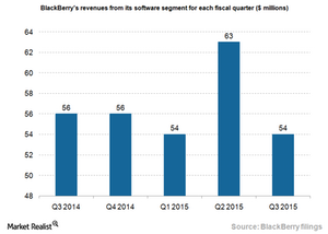 uploads///BlackBerry software revenues_Q