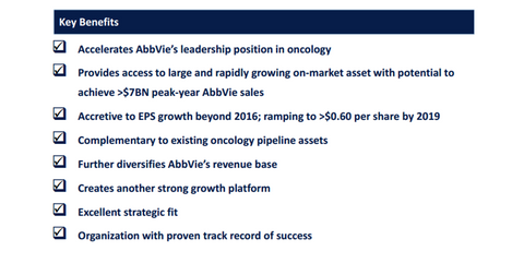 uploads/2015/03/PCYC-ABBV-strategic-value.png