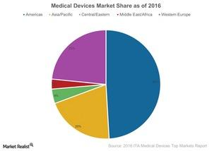 uploads///Medical Devices Market Share as of