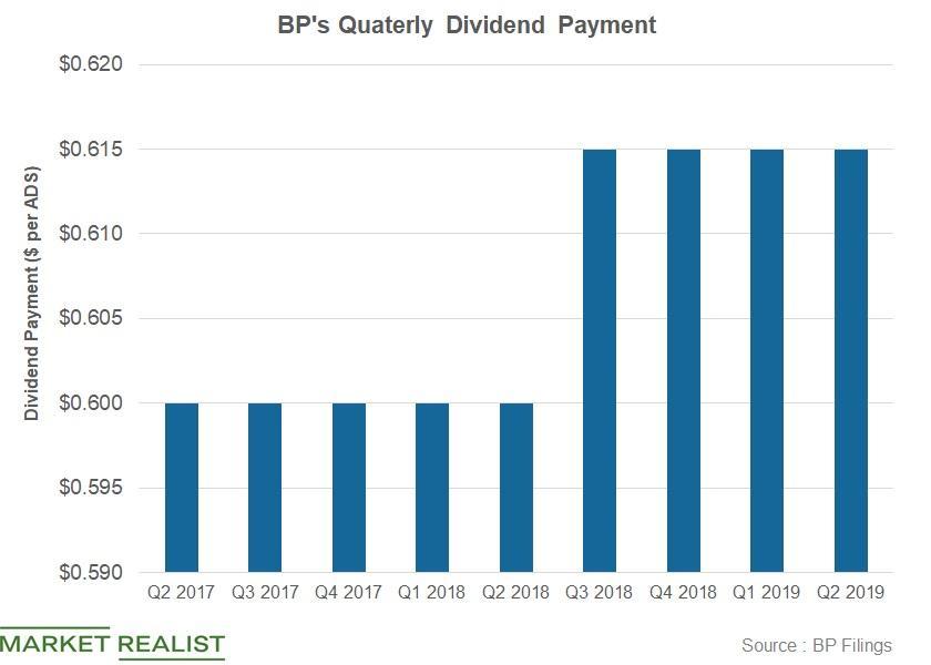 bp scrip dividend