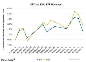 uploads/2015/09/SPY-and-EWU-ETF-Movement-2015-09-211.jpg