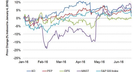 uploads/2016/06/stock-price-NA-1.png