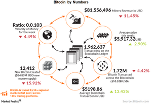 uploads/// Bitcoin by numbers