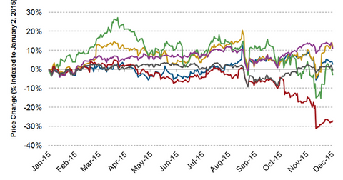 uploads/2015/12/Stock-price-movement-11.png