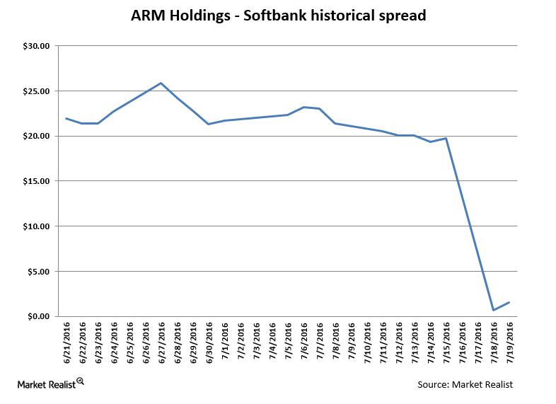 uploads///ARMH Softbank downside
