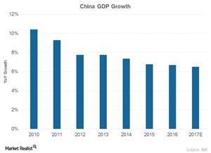 uploads///China GDP