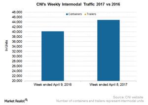 uploads/2017/04/CNI-Intermodal-2-1.png