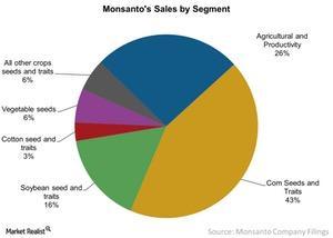uploads/2016/12/Monsantos-Sales-by-Segment-2016-12-29-1.jpg